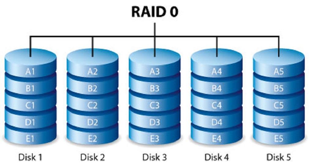 raid 0 - 12
